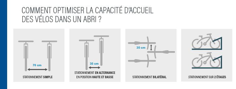 Optimiser la capacité d'accueil des vélos dans un abri
